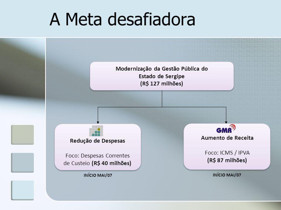 A Meta desafiadora INÍCIO MAI/07 Modernização da Gestão Pública do Estado de Sergipe (R$ 127 milhões) Modernização da Gestão Pública do Estado de Serg