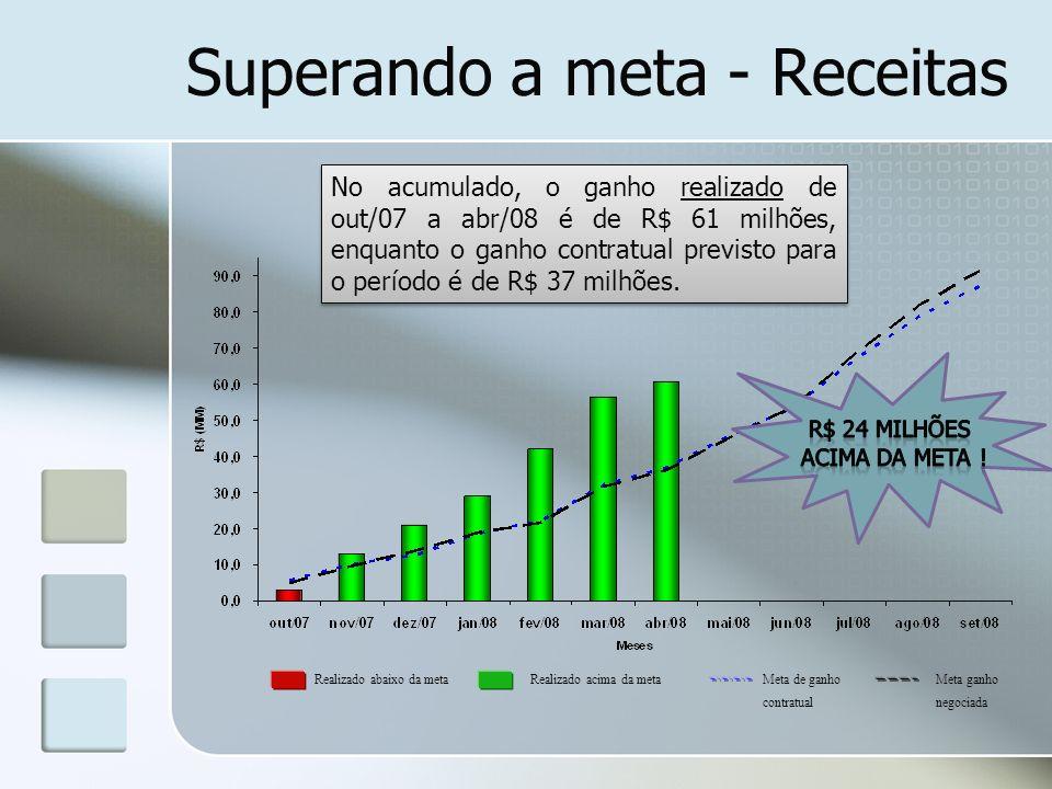Superando metas - Despesas No acumulado, o ganho realizado de out/07 a abr/08 é de R$ 82 milhões, enquanto o ganho contratual previsto para o período é de R$ 22 milhões.