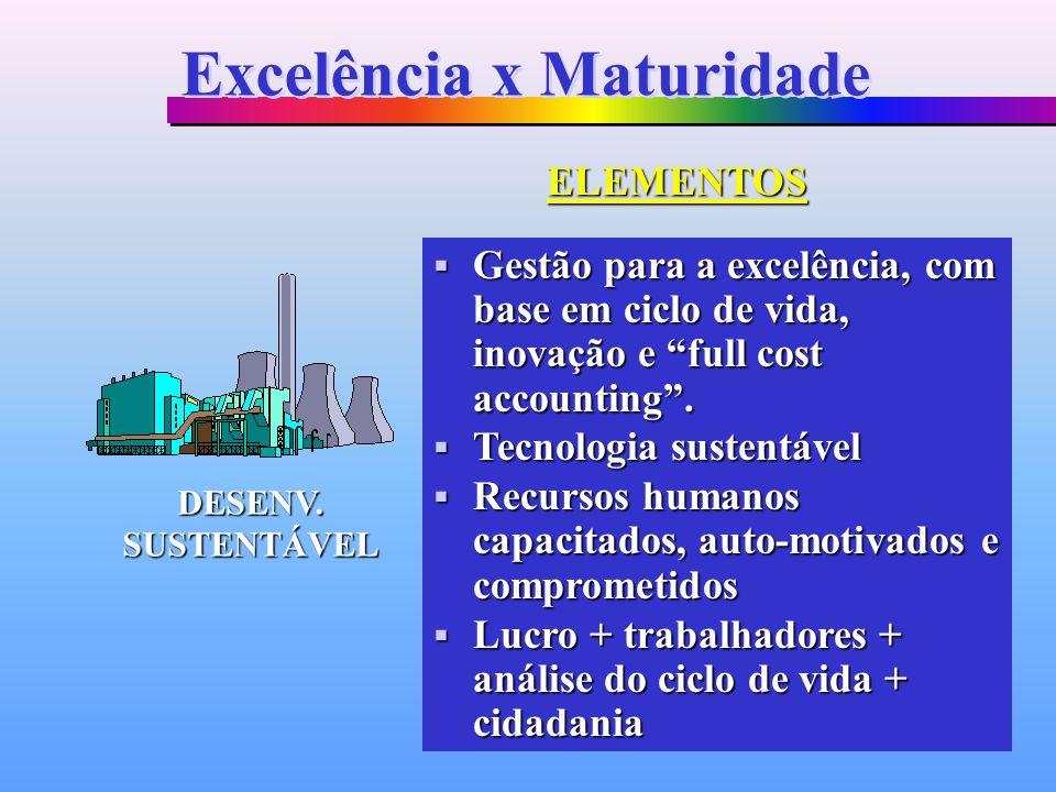 Gestão para a excelência, com base em ciclo de vida, inovação e full cost accounting. Gestão para a excelência, com base em ciclo de vida, inovação e