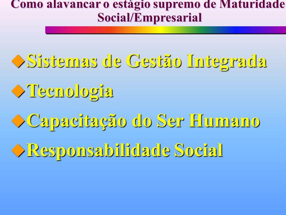 u Sistemas de Gestão Integrada u Tecnologia u Capacitação do Ser Humano u Responsabilidade Social Como alavancar o estágio supremo de Maturidade Socia