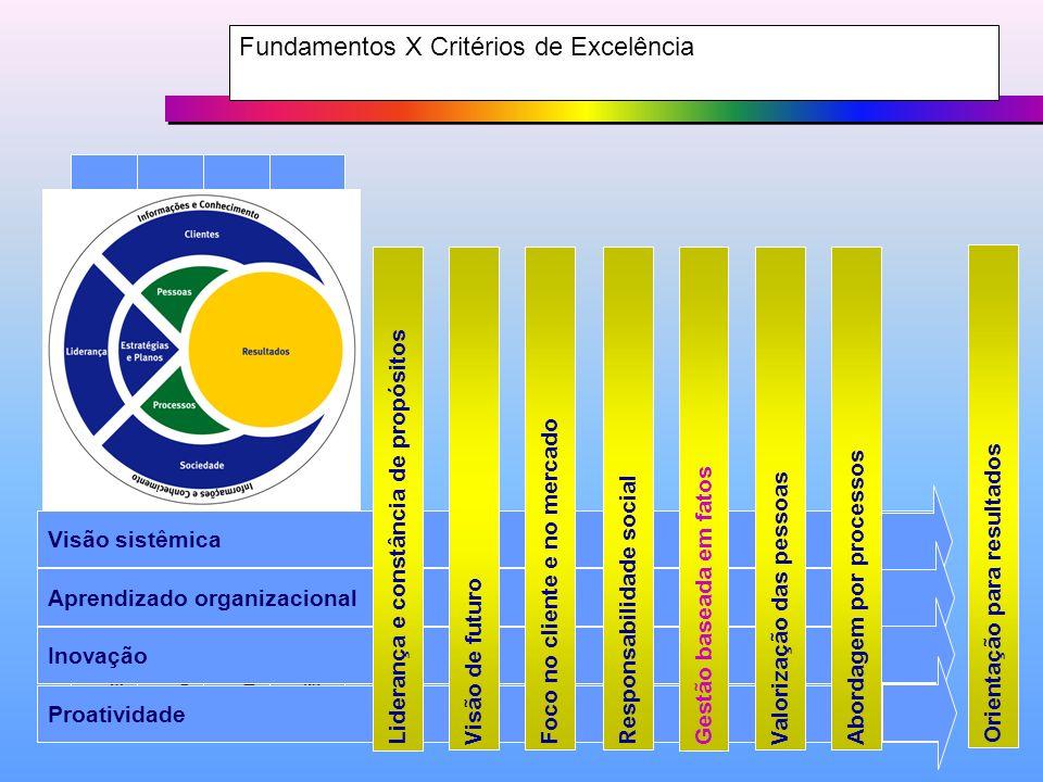 Fundamentos X Critérios de Excelência Proatividade InovaçãoAprendizado organizacional Visão sistêmica Aprendizado organizacional Inovação Proatividade