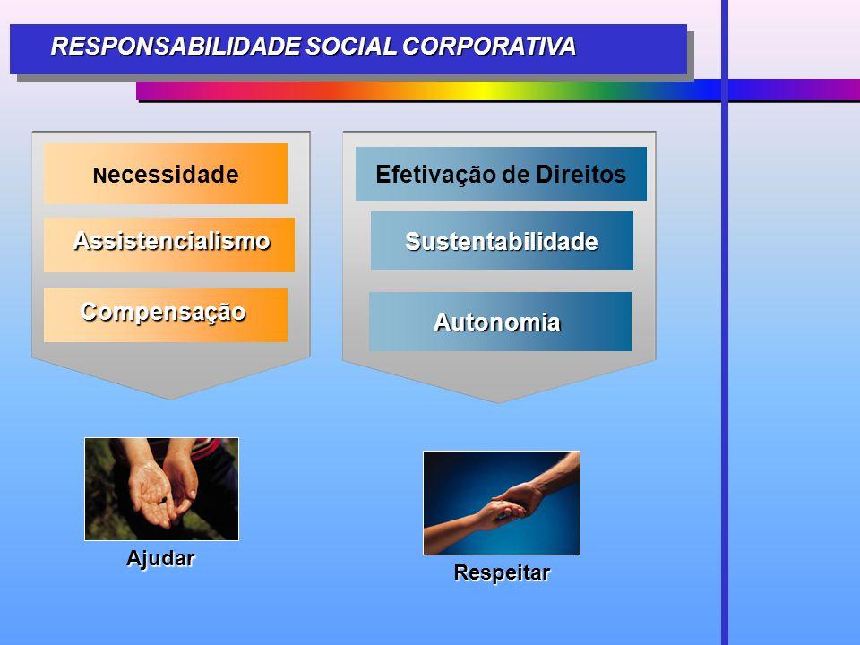 RESPONSABILIDADE SOCIAL CORPORATIVA Respeitar Ajudar N ecessidade Efetivação de Direitos Sustentabilidade Assistencialismo Compensação Autonomia