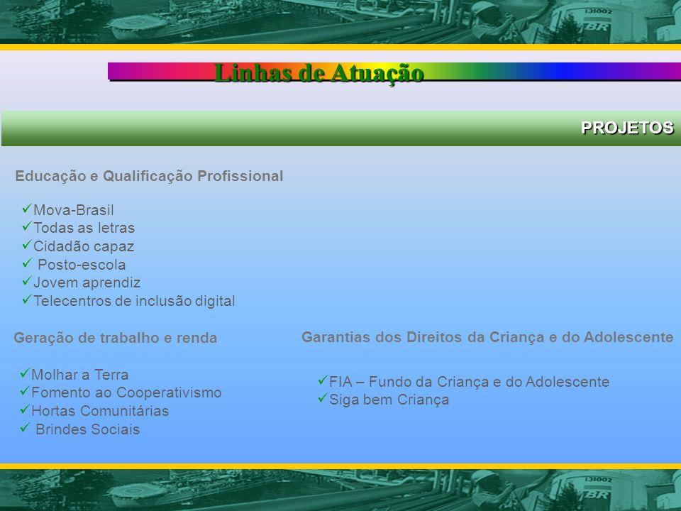 Janice Dias PETROBRAS - Comunicação Nacional PROJETOS Linhas de Atuação Educação e Qualificação Profissional Mova-Brasil Todas as letras Cidadão capaz