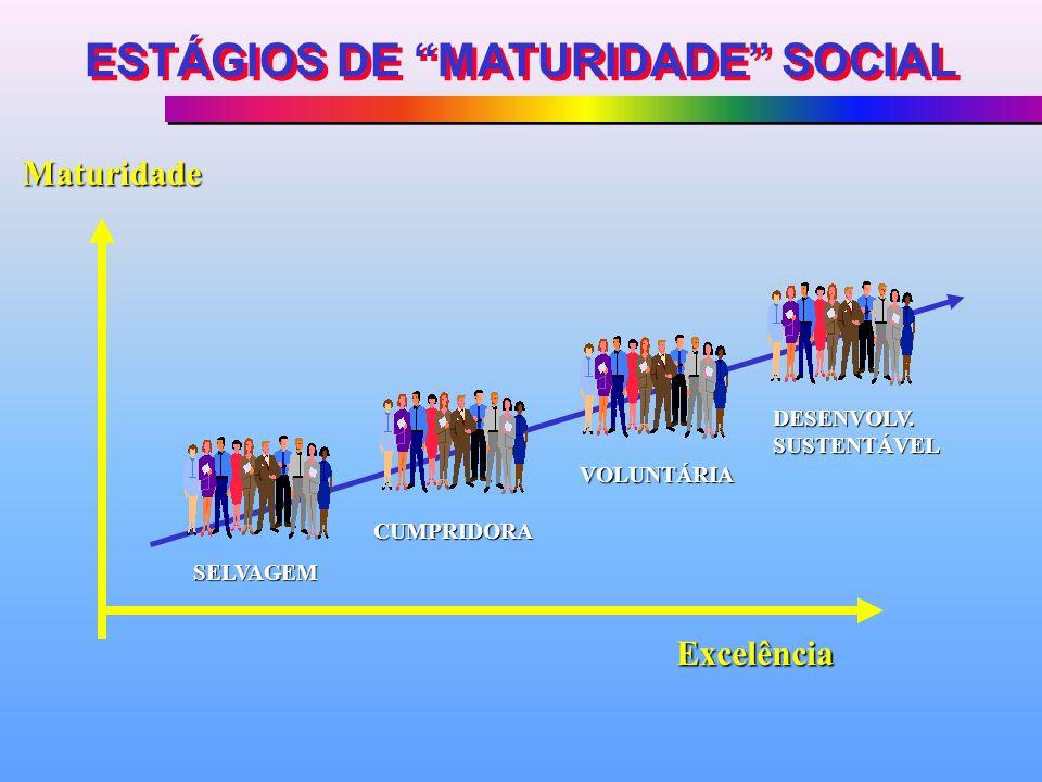 ESTÁGIOS DE MATURIDADE SOCIAL SELVAGEM CUMPRIDORA VOLUNTÁRIA DESENVOLV. SUSTENTÁVEL Excelência Maturidade