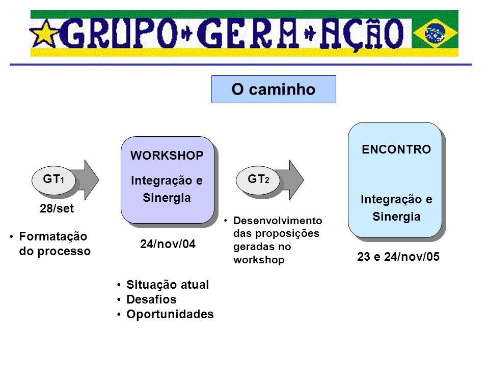 ENCONTRO Integração e Sinergia 24/nov/04 GT 2 28/set GT 1 WORKSHOP Integração e Sinergia 23 e 24/nov/05 O caminho Situação atual Desafios Oportunidade