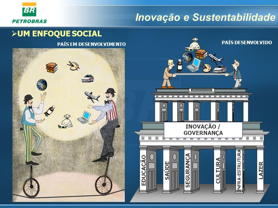 1 UM ENFOQUE SOCIAL PAÍS EM DESENVOLVIMENTO EDUCAÇÃO SEGURANÇA SAÚDE CULTURA INFRA-ESTRUTURA LAZER INOVAÇÃO / GOVERNANÇA PAÍS DESENVOLVIDO Inovação e