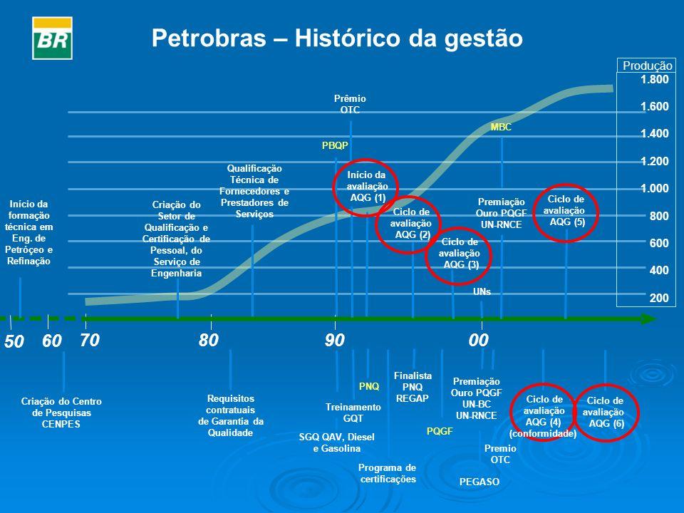 1.800 1.600 1.400 1.200 1.000 800 600 400 200 Produção Petrobras – Histórico da gestão 809000 Ciclo de avaliação AQG (2) 70 Treinamento GQT Início da