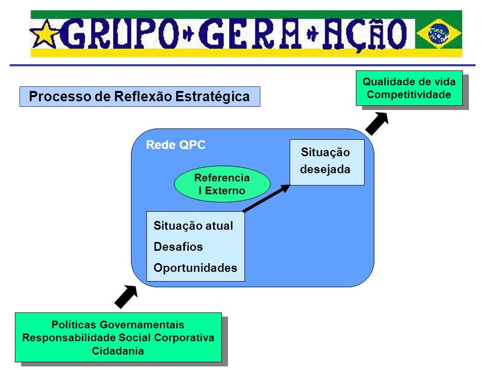 Situação atual Desafios Oportunidades Situação desejada Referencia l Externo Rede QPC Qualidade de vida Competitividade Políticas Governamentais Respo