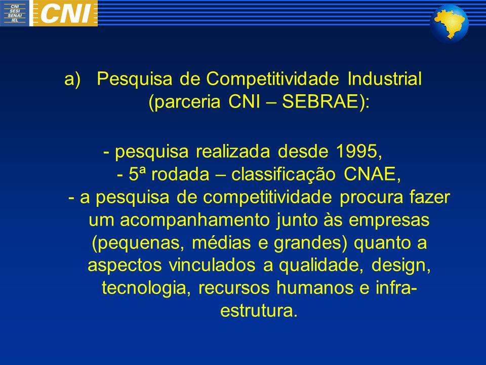 a)Pesquisa de Competitividade Industrial (parceria CNI – SEBRAE): - pesquisa realizada desde 1995, - 5ª rodada – classificação CNAE, - a pesquisa de c