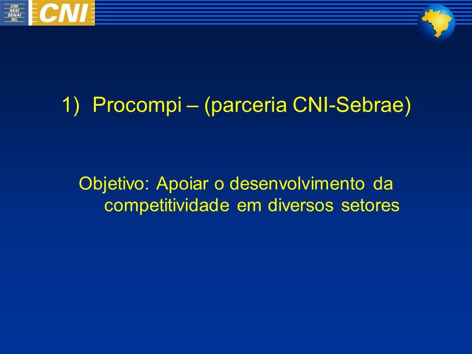1)Procompi – (parceria CNI-Sebrae) Objetivo: Apoiar o desenvolvimento da competitividade em diversos setores
