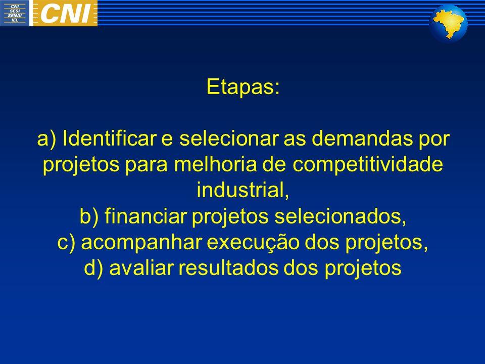 Etapas: a) Identificar e selecionar as demandas por projetos para melhoria de competitividade industrial, b) financiar projetos selecionados, c) acomp