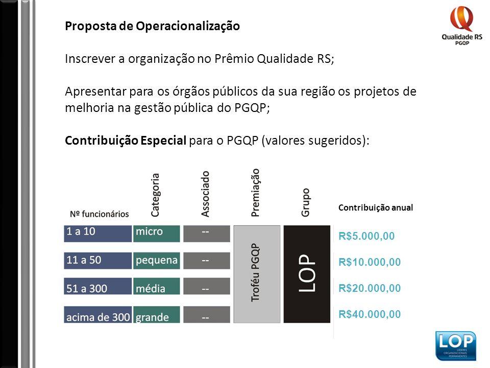 Proposta de Operacionalização Inscrever a organização no Prêmio Qualidade RS; Apresentar para os órgãos públicos da sua região os projetos de melhoria