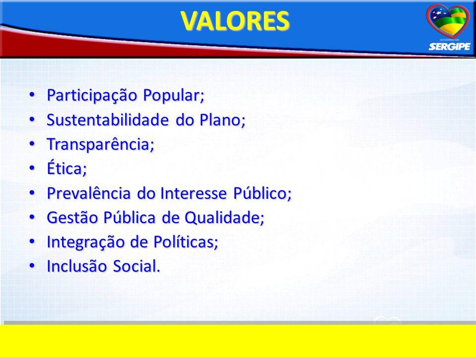 VALORES Participação Popular; Participação Popular; Sustentabilidade do Plano; Sustentabilidade do Plano; Transparência; Transparência; Ética; Ética;