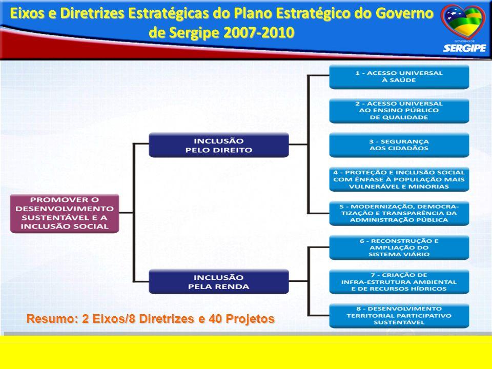 Eixos e Diretrizes Estratégicas do Plano Estratégico do Governo de Sergipe 2007-2010 Resumo: 2 Eixos/8 Diretrizes e 40 Projetos