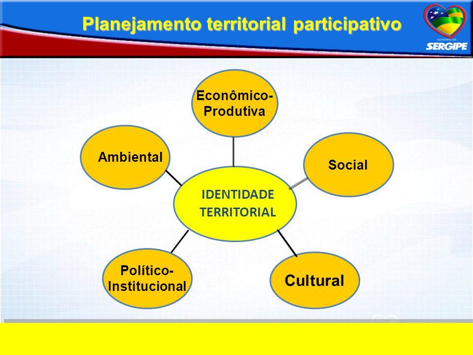 IDENTIDADE TERRITORIAL Planejamento territorial participativo Ambiental Político- Institucional Cultural Social Econômico- Produtiva