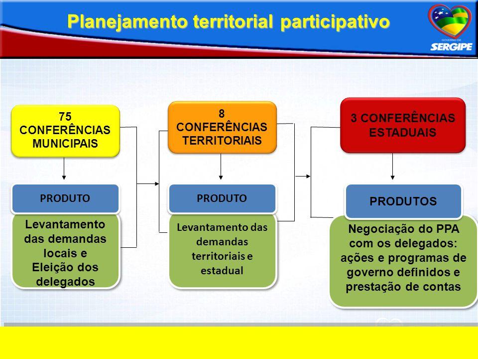Levantamento das demandas locais e Eleição dos delegados Levantamento das demandas locais e Eleição dos delegados PRODUTO Levantamento das demandas te