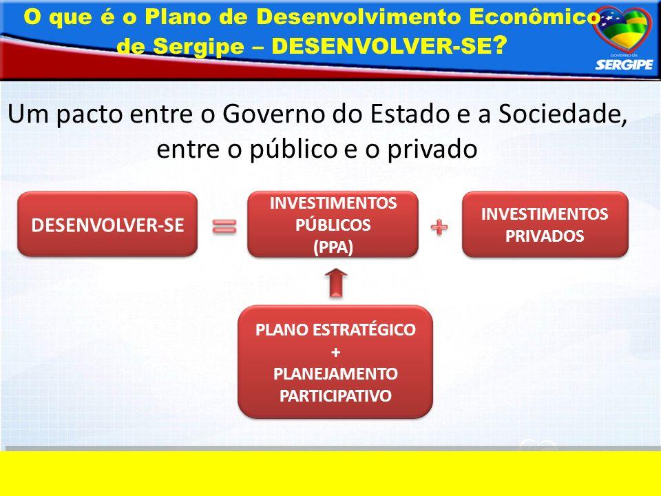 DESENVOLVER-SE INVESTIMENTOS PÚBLICOS (PPA) INVESTIMENTOS PRIVADOS PLANO ESTRATÉGICO + PLANEJAMENTO PARTICIPATIVO Um pacto entre o Governo do Estado e