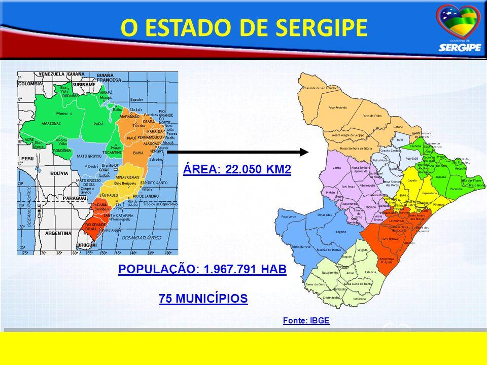 O ESTADO DE SERGIPE Fonte: IBGE ÁREA: 22.050 KM2 POPULAÇÃO: 1.967.791 HAB 75 MUNICÍPIOS