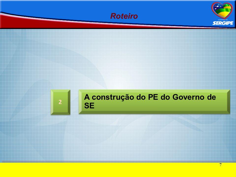 DESENVOLVER-SE INVESTIMENTOS PÚBLICOS (PPA) INVESTIMENTOS PRIVADOS PLANO ESTRATÉGICO + PLANEJAMENTO PARTICIPATIVO Um pacto entre o Governo do Estado e a Sociedade, entre o público e o privado (2007-2017) Plano de Desenvolvimento de Sergipe DESENVOLVER-SE