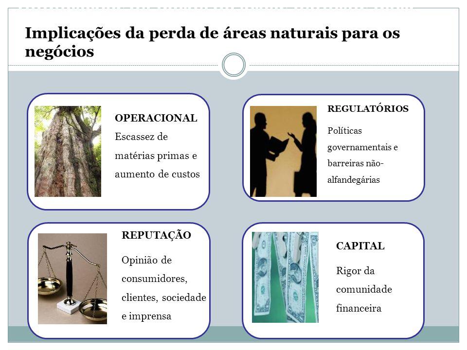Implicações da perda de áreas naturais para os negócios OPERACIONAL Escassez de matérias primas e aumento de custos REGULATÓRIOS Políticas governament