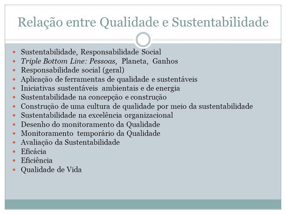Relação entre Qualidade e Sustentabilidade Sustentabilidade, Responsabilidade Social Triple Bottom Line: Pessoas, Planeta, Ganhos Responsabilidade soc