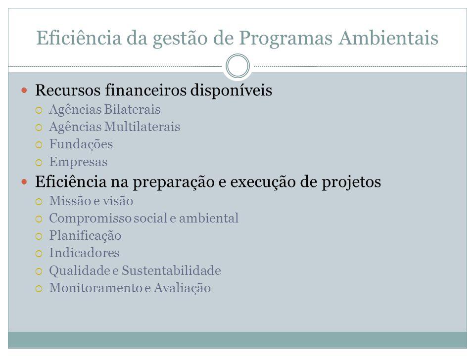 Eficiência da gestão de Programas Ambientais Recursos financeiros disponíveis Agências Bilaterais Agências Multilaterais Fundações Empresas Eficiência