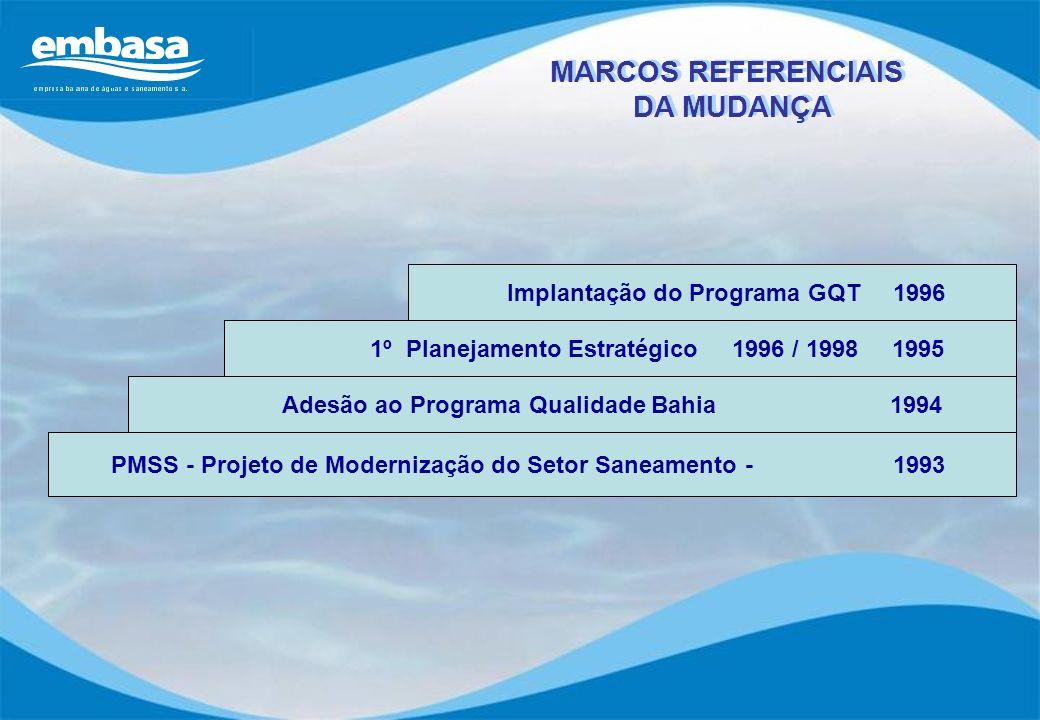PMSS - Projeto de Modernização do Setor Saneamento - 1993 Adesão ao Programa Qualidade Bahia 1994 1º Planejamento Estratégico 1996 / 1998 1995 Implant