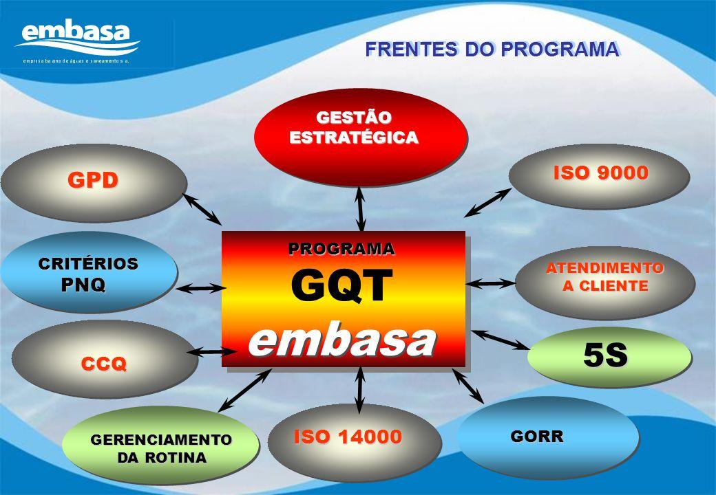 GORR GORR ISO 9000 GESTÃO ESTRATÉGICA PROGRAMA GQT 5S GERENCIAMENTO DA ROTINA GPD ATENDIMENTO A CLIENTE CRITÉRIOS CRITÉRIOSPNQ ISO 14000 GORR CCQ FREN