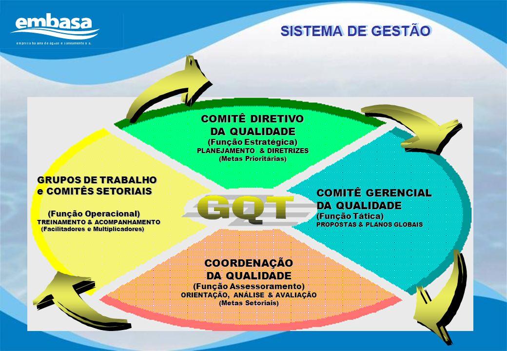 COMITÊ DIRETIVO DA QUALIDADE (Função Estratégica) PLANEJAMENTO & DIRETRIZES (Metas Prioritárias) COMITÊ GERENCIAL DA QUALIDADE (Função Tática) PROPOST