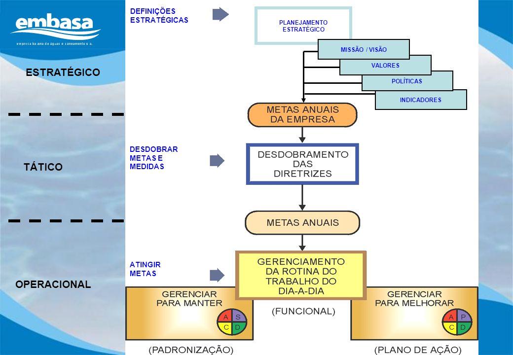 ESTRATÉGICO TÁTICO OPERACIONAL PLANEJAMENTO ESTRATÉGICO DEFINIÇÕES ESTRATÉGICAS DESDOBRAR METAS E MEDIDAS ATINGIR METAS INDICADORES POLÍTICAS VALORES
