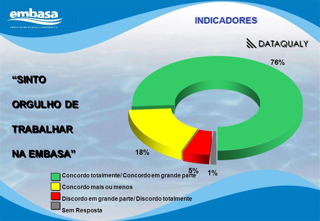 SINTO ORGULHO DE TRABALHAR NA EMBASA SINTO ORGULHO DE TRABALHAR NA EMBASA 76% 18% 5% 1% Concordo totalmente/ Concordo em grande parte Concordo mais ou