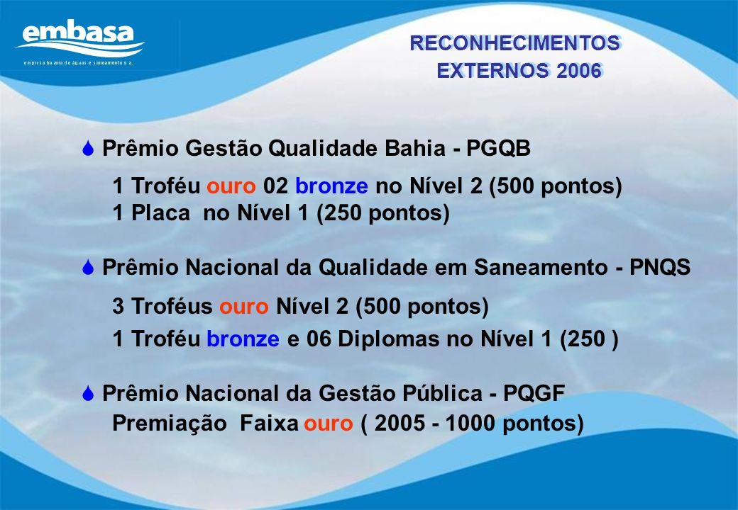 Prêmio Gestão Qualidade Bahia - PGQB 1 Troféu ouro 02 bronze no Nível 2 (500 pontos) 1 Placa no Nível 1 (250 pontos) Prêmio Nacional da Qualidade em S