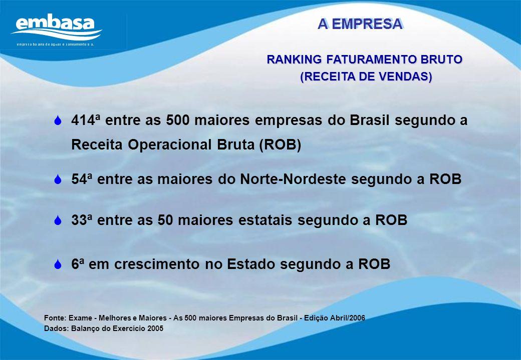 RANKING FATURAMENTO BRUTO (RECEITA DE VENDAS) (RECEITA DE VENDAS) 414ª entre as 500 maiores empresas do Brasil segundo a Receita Operacional Bruta (RO