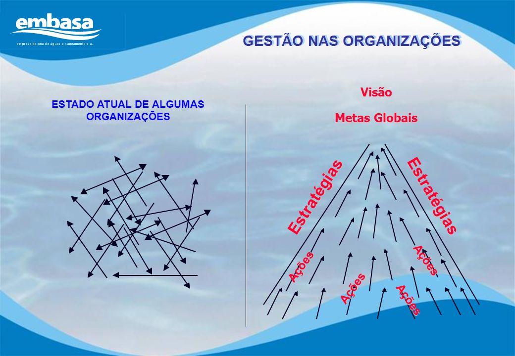 ESTADO ATUAL DE ALGUMAS ORGANIZAÇÕES Visão Metas Globais Estratégias Estratégias Ações Ações Ações Ações GESTÃO NAS ORGANIZAÇÕES
