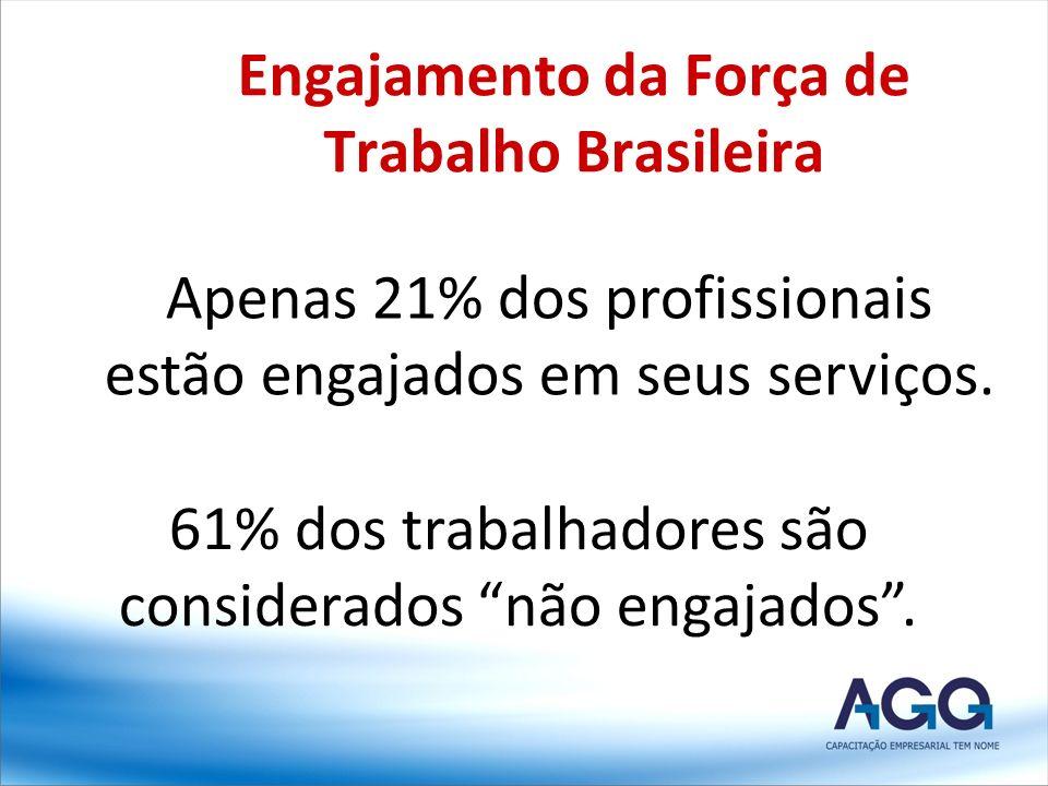 Engajamento da Força de Trabalho Brasileira Apenas 21% dos profissionais estão engajados em seus serviços. 61% dos trabalhadores são considerados não