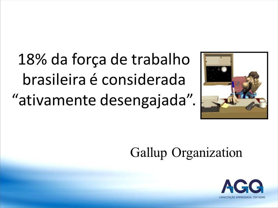 Gallup Organization 18% da força de trabalho brasileira é considerada ativamente desengajada.