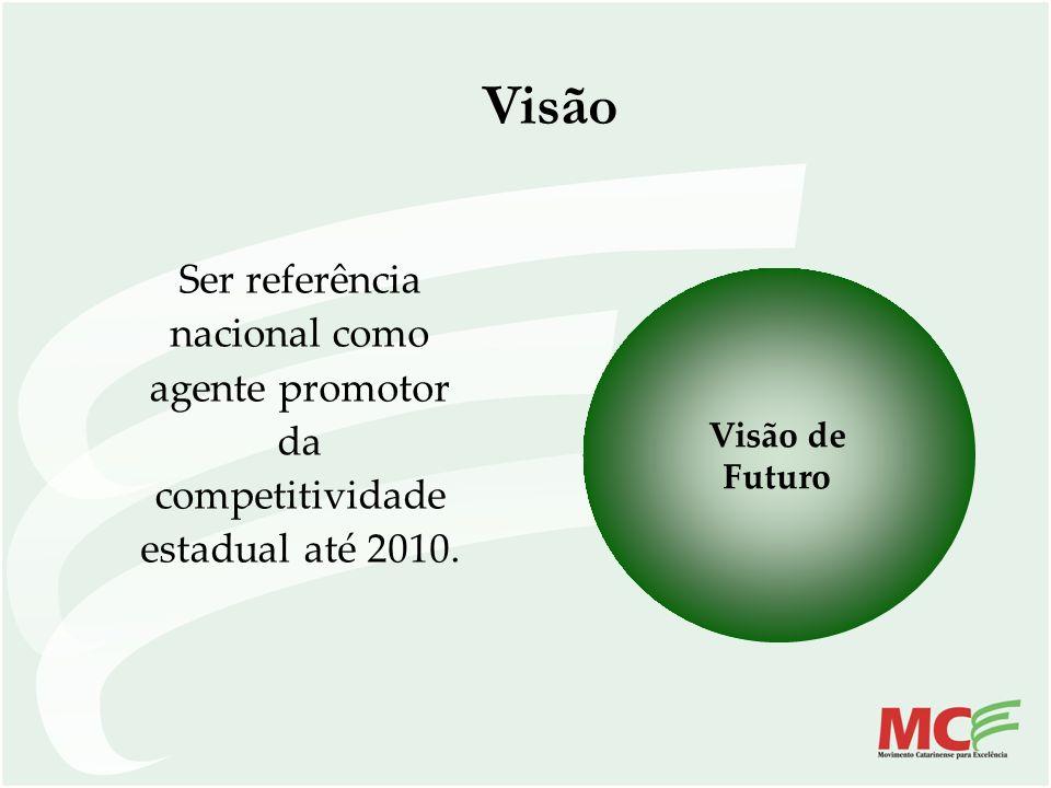 Visão Ser referência nacional como agente promotor da competitividade estadual até 2010. Visão de Futuro