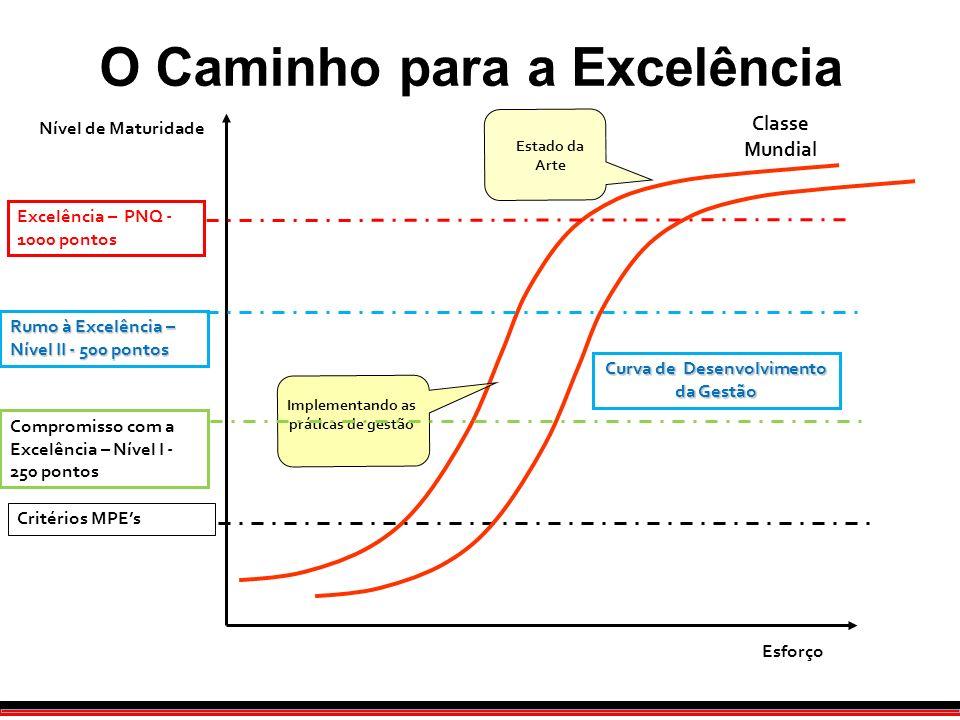O Caminho para a Excelência Esforço Nível de Maturidade Classe Mundial Excelência – PNQ - 1000 pontos Compromisso com a Excelência – Nível I - 250 pon