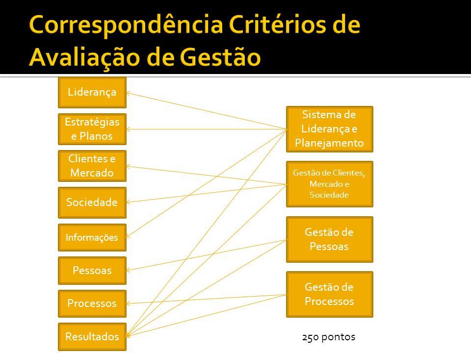 Liderança Estratégias e Planos Clientes e Mercado Sociedade Informações Pessoas Processos Sistema de Liderança e Planejamento Gestão de Clientes, Mercado e Sociedade Gestão de Pessoas Gestão de Processos Resultados 250 pontos