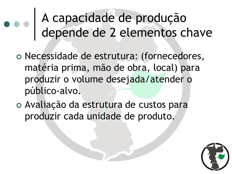 A capacidade de produção depende de 2 elementos chave Necessidade de estrutura: (fornecedores, matéria prima, mão de obra, local) para produzir o volume desejada/atender o público-alvo.