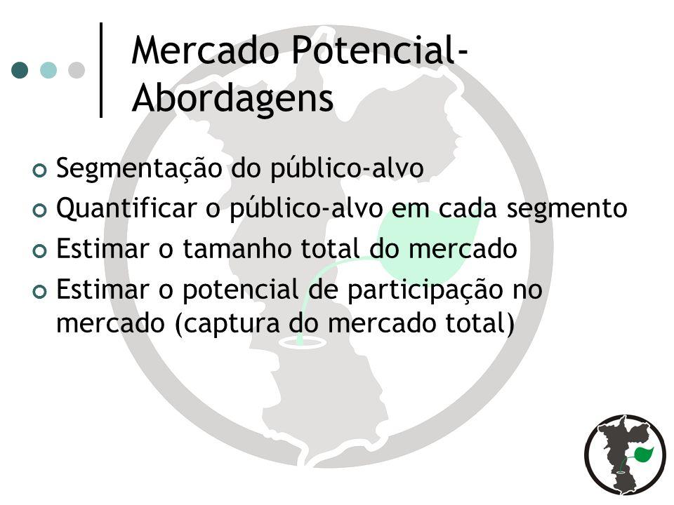 Mercado Potencial- Abordagens Segmentação do público-alvo Quantificar o público-alvo em cada segmento Estimar o tamanho total do mercado Estimar o potencial de participação no mercado (captura do mercado total)
