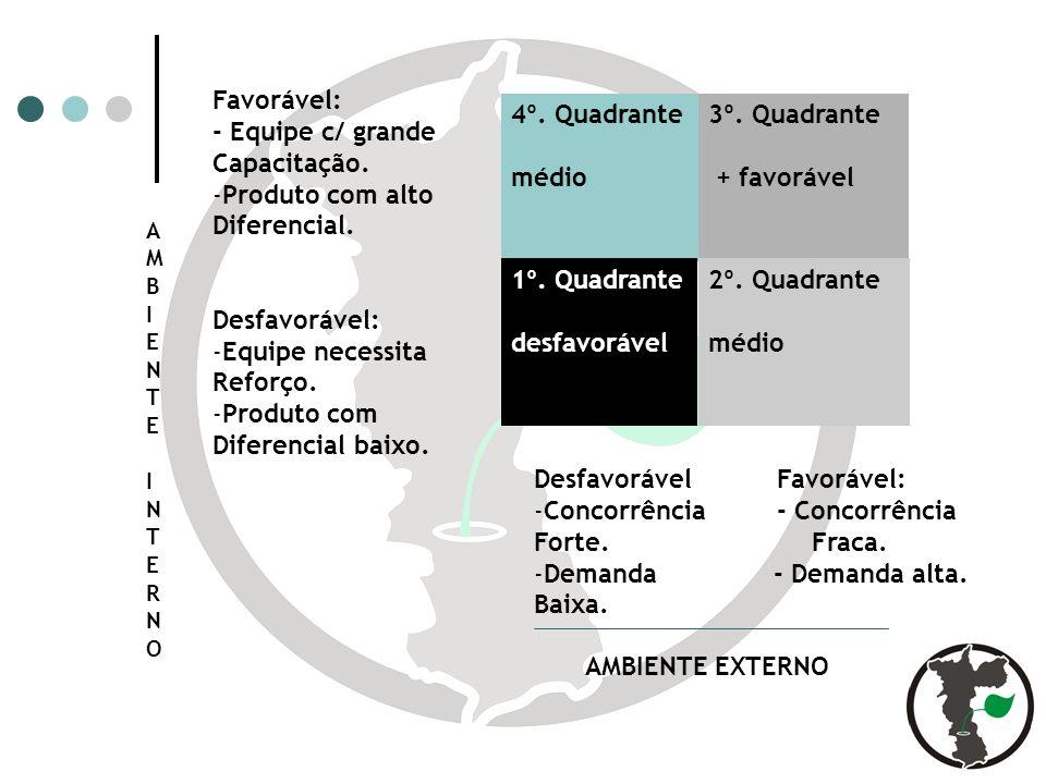 4º.Quadrante médio 1º. Quadrante desfavorável 3º.