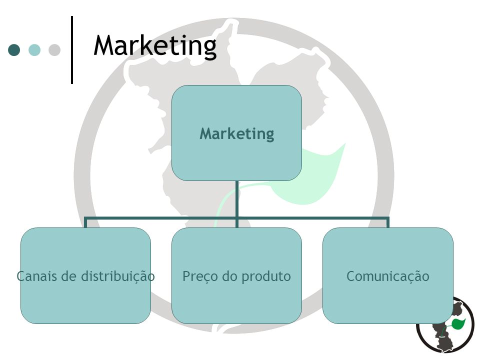 Marketing Canais de distribuição Preço do produto Comunicação