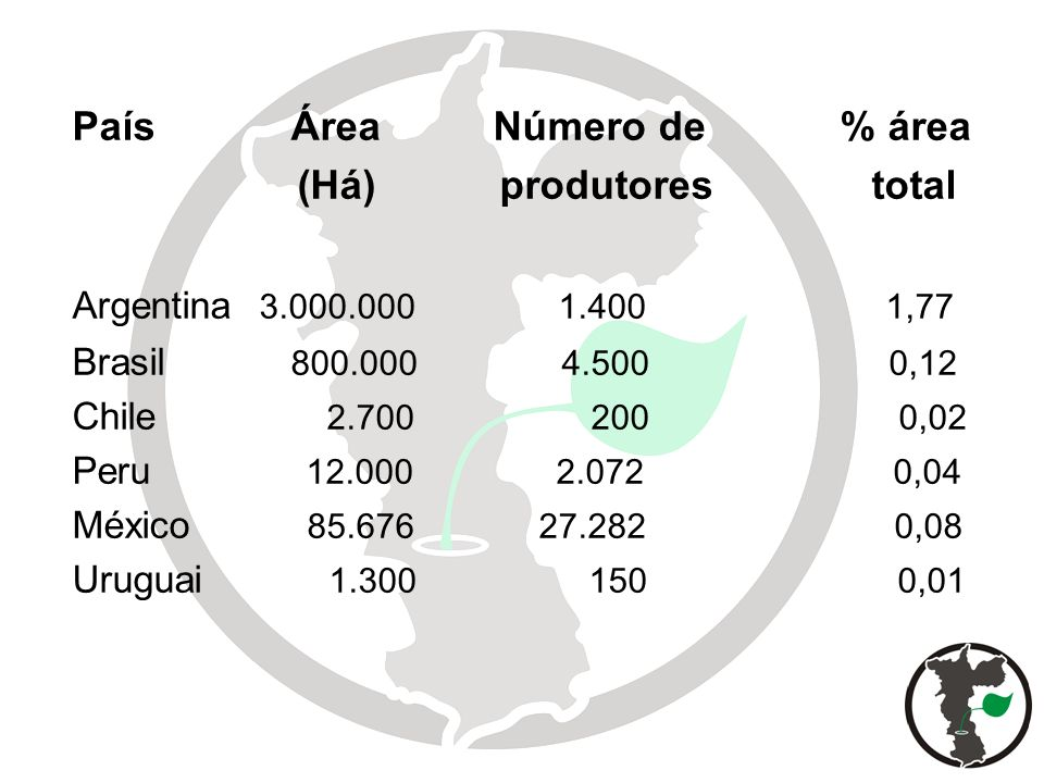 País Área Número de % área (Há) produtores total Argentina 3.000.000 1.400 1,77 Brasil 800.000 4.500 0,12 Chile 2.700 200 0,02 Peru 12.000 2.072 0,04