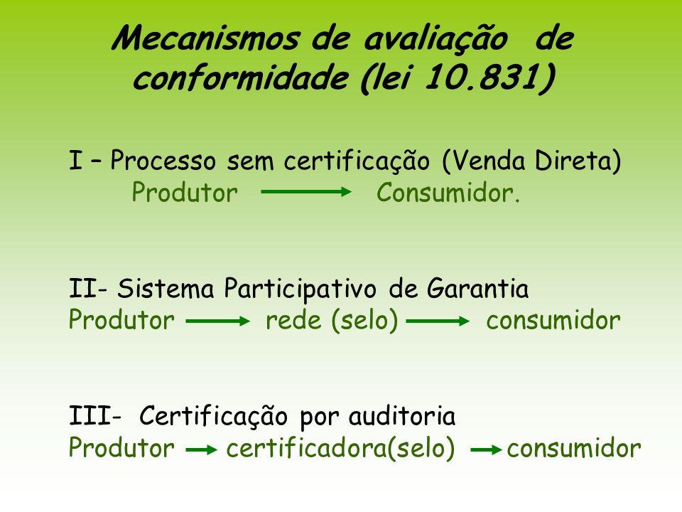 I – Processo sem certificação (Venda Direta) Produtor Consumidor. II- Sistema Participativo de Garantia Produtor rede (selo) consumidor III- Certifica