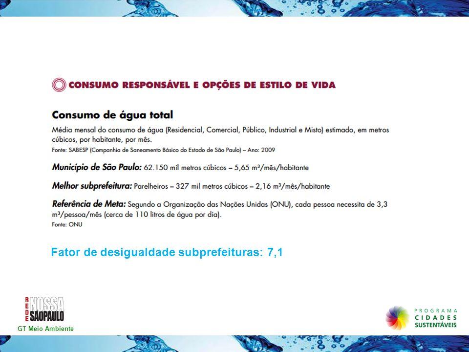 GT Meio Ambiente Fator de desigualdade subprefeituras: 7,1