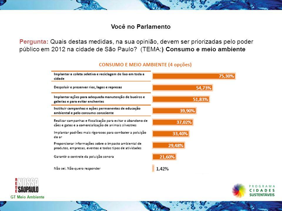 Você no Parlamento Pergunta: Quais destas medidas, na sua opinião, devem ser priorizadas pelo poder público em 2012 na cidade de São Paulo? (TEMA:) Co