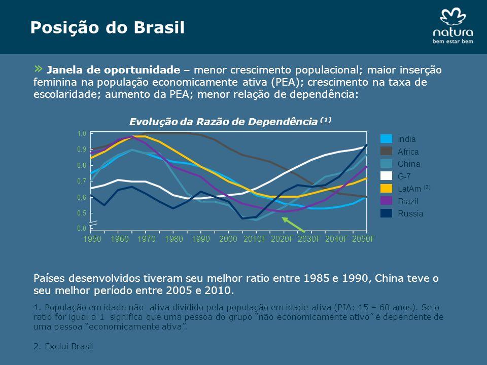 Posição do Brasil » Janela de oportunidade – menor crescimento populacional; maior inserção feminina na população economicamente ativa (PEA); crescime