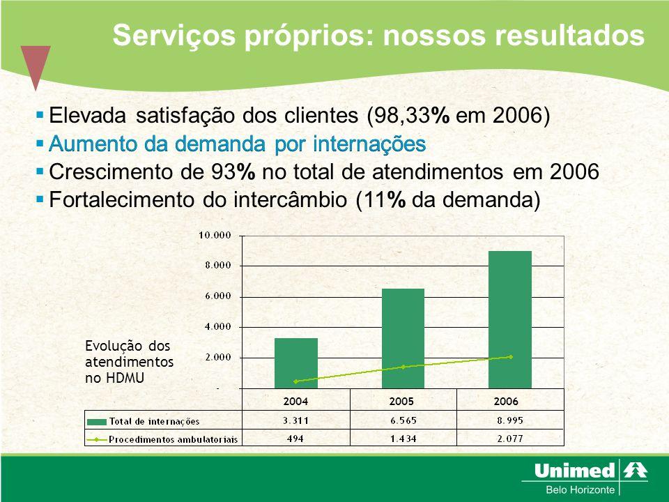 Serviços próprios: nossos resultados Elevada satisfação dos clientes (98,33% em 2006) Aumento da demanda por internações Crescimento de 93% no total d