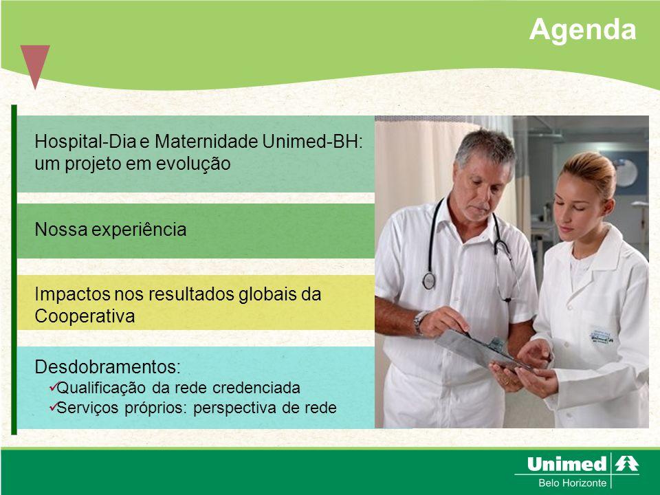 Agenda Hospital-Dia e Maternidade Unimed-BH: um projeto em evolução Nossa experiência Impactos nos resultados globais da Cooperativa Desdobramentos: Q
